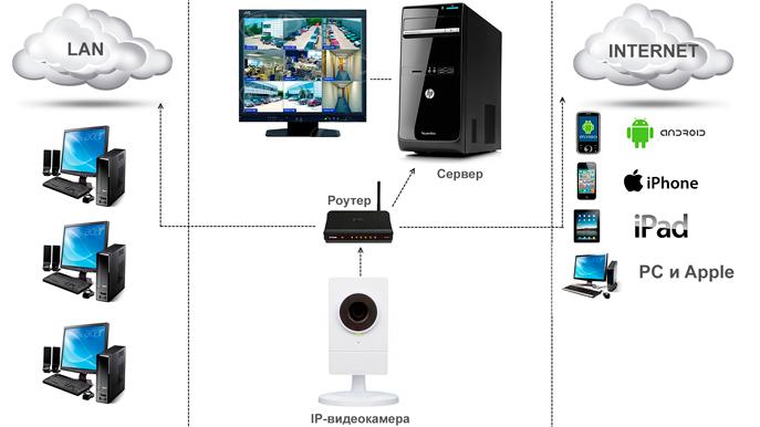 IP видеонаблюдение, простая